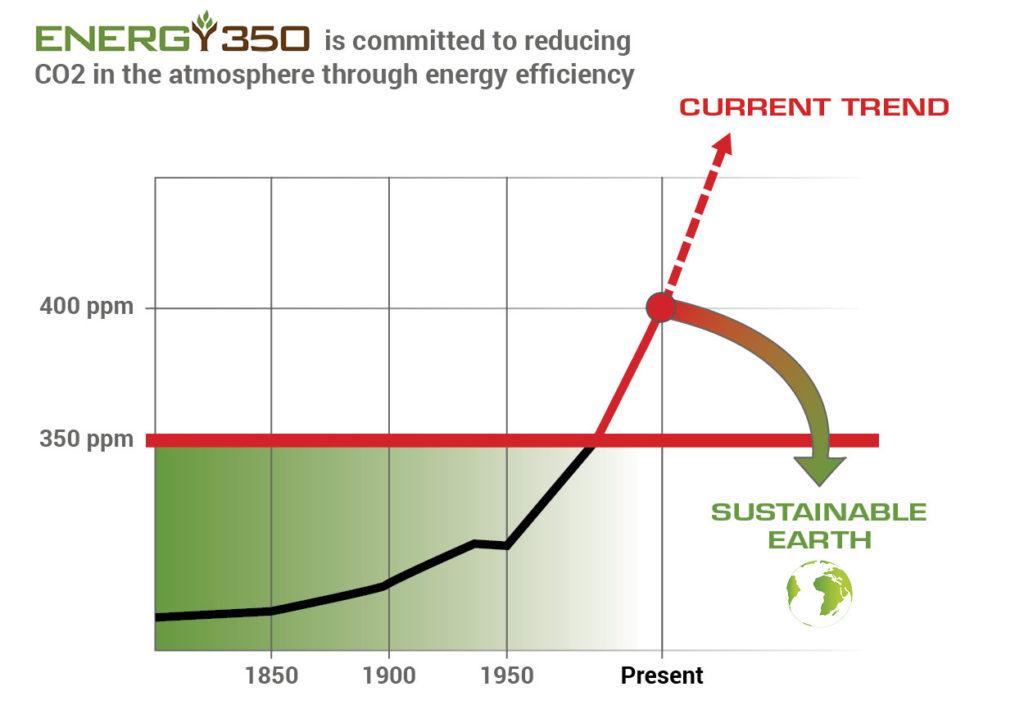 Energy 350 CO2 graph